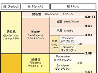雑記−「チバニアン」って!?|化石販売・鉱物販売の東京サイエンス